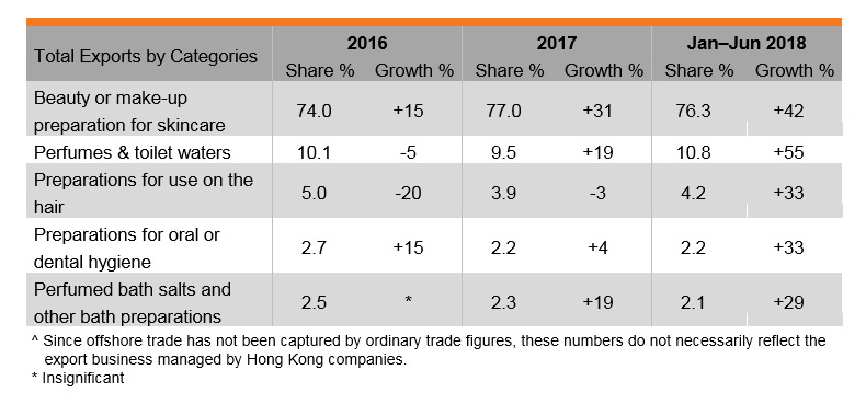 Table: Performance of Hong Kong's Exports of Cosmetics and Toiletries Industry