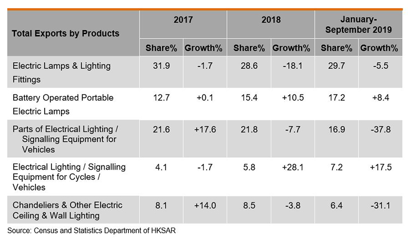 Table: Total Exports of Lighting Products by Products