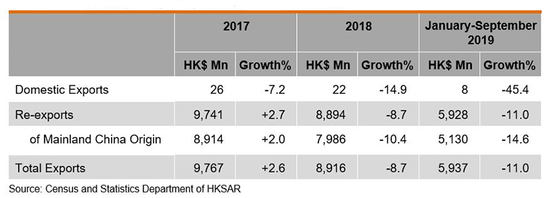 Table: Performance of Hong Kong's Exports of Lighting Products