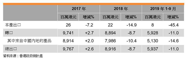 表:香港照明产品出口表现