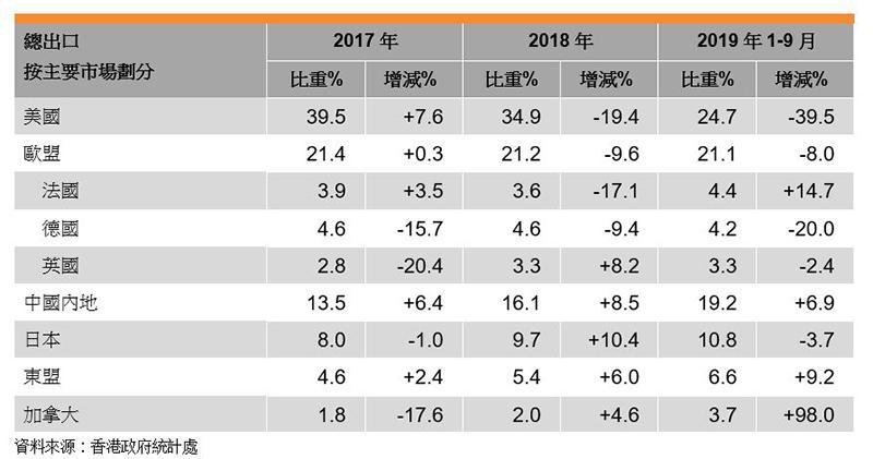 表:照明产品总出口按主要市场划分