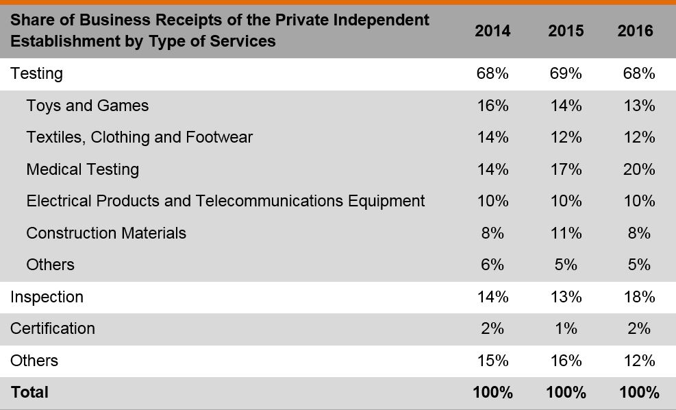 Table: Share of business receipts of the private independent establishment by type of sevice