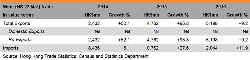 Table: Performance of Hong Kong Wine Trade