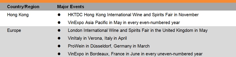 Table: List of Selected of Trade Fairs in the Wine Industry