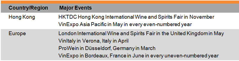 Table: List of Selected Trade Fairs (Wine)