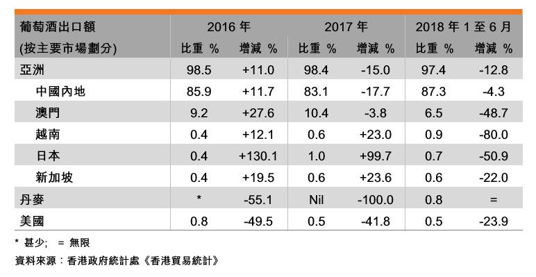 表:香港葡萄酒业贸易表现