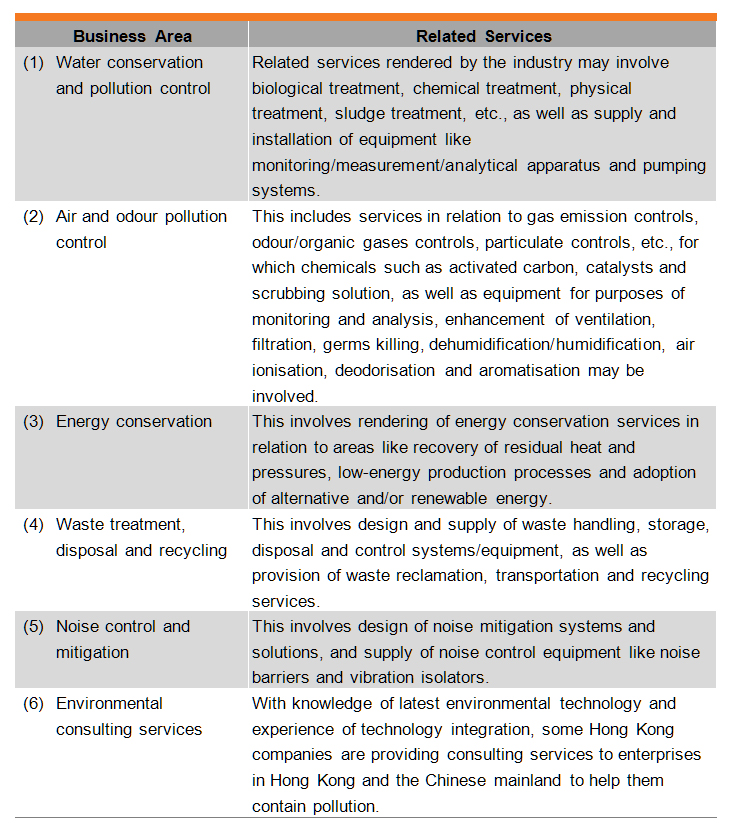 Table: Environmental protection industry in Hong Kong