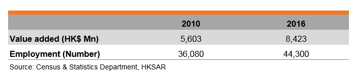 Table: Features of Hong Kong's Green Technology & Environmental Services Industry