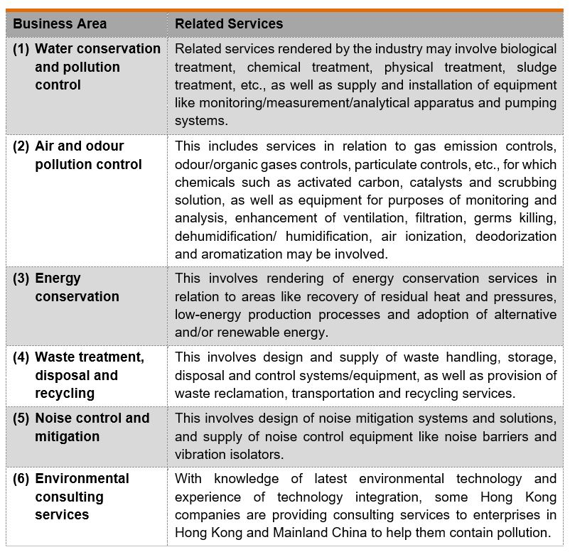Table: Business area and related services of the companies in green technology & environmental services industry in HK