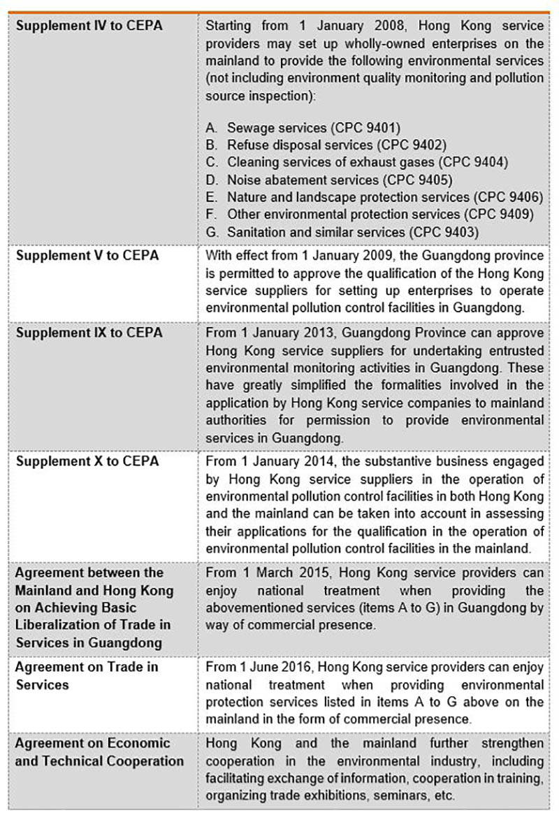 Table: Other arrangements between HK and Mainland China relating to the environmental industry under CEPA