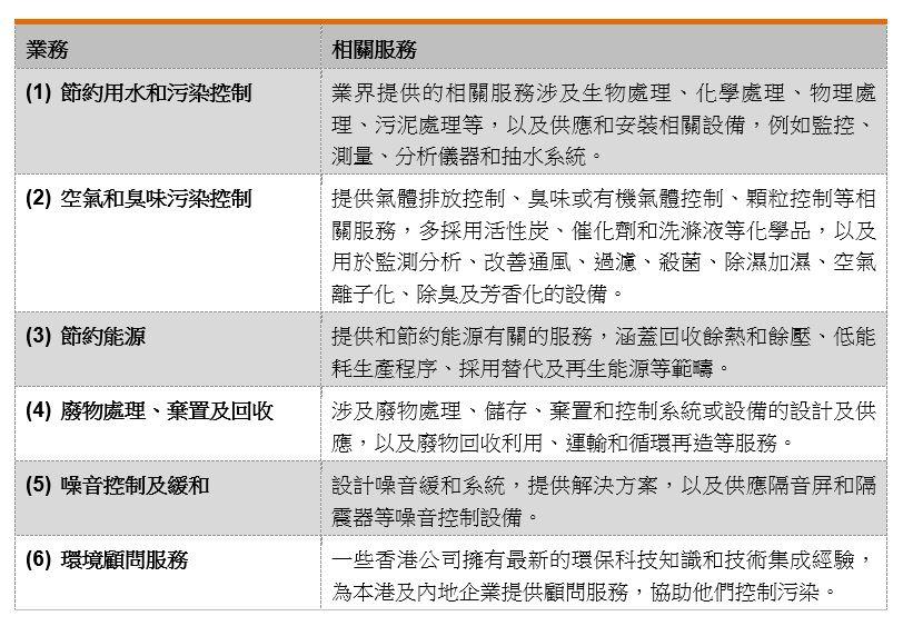表:香港綠色科技與環境服務公司的業務與相關服務