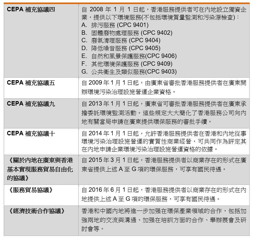 表:香港與內地在CEPA的框架下針對環保產業的安排