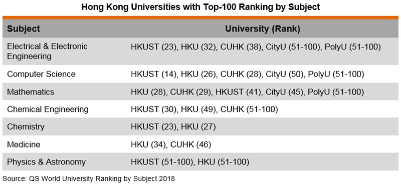 Table: Hong Kong Universities with Top-100 Ranking by Subject