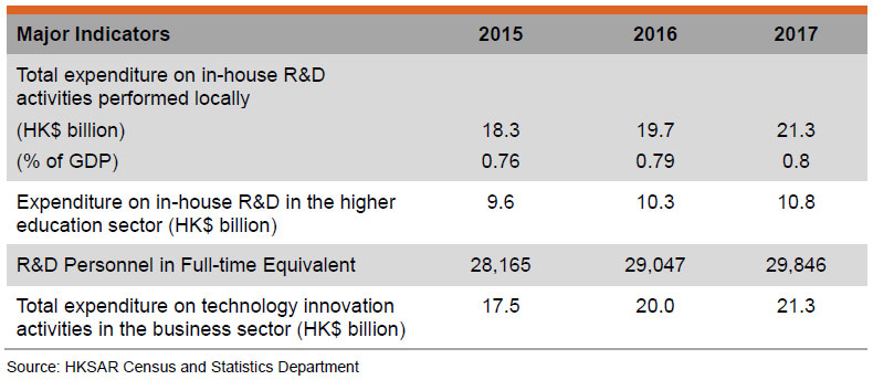 Table: Major Indicators of the Innovation and Technology Sector