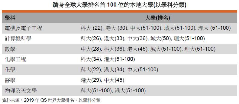 表: 躋身全球大學排名首100位的本地大學(以學科分類)