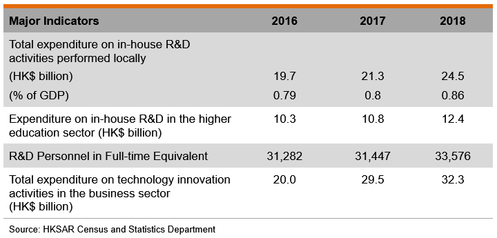 Table: Major Indicators of Innovation and Technology sector