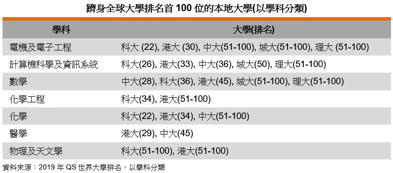 表: 跻身全球大学排名首100位的本地大学(以学科分类)