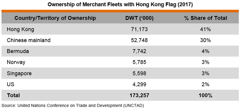 Table: Ownership of Merchant Fleets with Hong Kong Flag (2017)