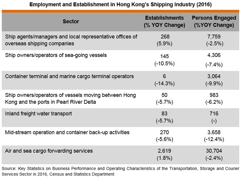 Table: Employment and Establishment in Hong Kong's Shipping Industry (2016)