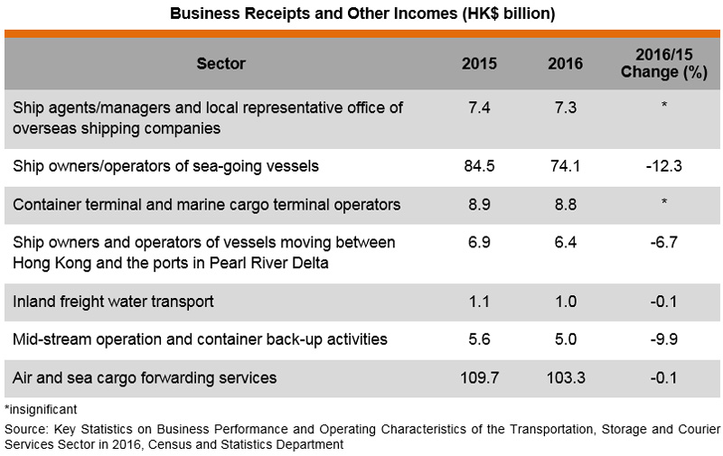 Table: Business Receipts and Other Incomes (HK$ billion)