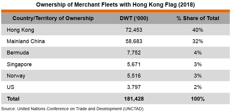 Table: Ownership of Merchant Fleets with Hong Kong Flag (2018)