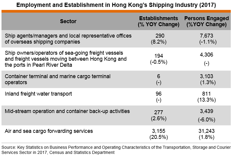 Table: Employment and Establishment in Hong Kong's Shipping Industry (2017)