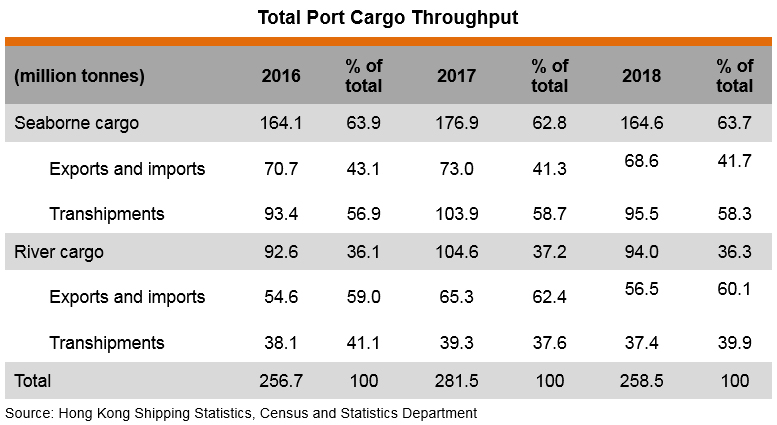Table: Total Port Cargo Throughput