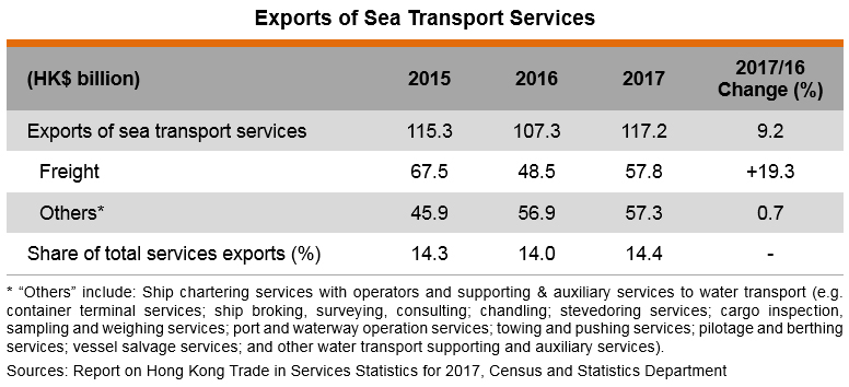 Table: Exports of Sea Transport Services