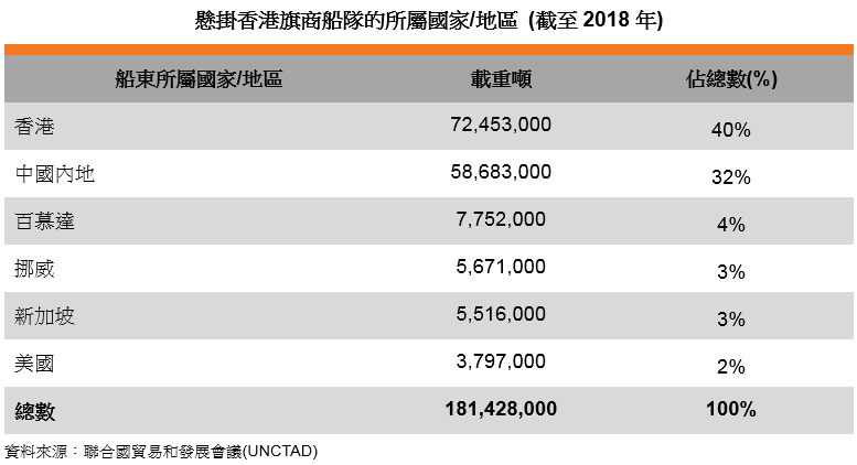 表: 懸掛香港旗商船隊的所屬國家或地區 (截至2018年)