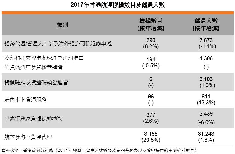 表: 2017年香港航運機構數目及僱員人數