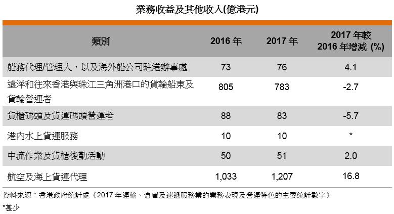 表: 業務收益及其他收入(億港元)
