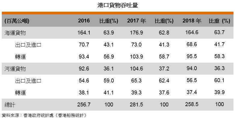 表: 港口貨物吞吐量