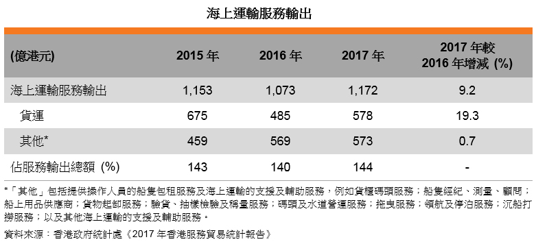 表: 海上运输服务输出