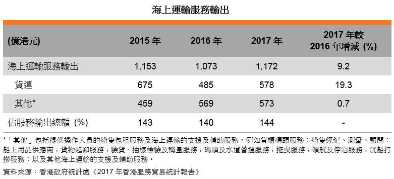 表: 海上運輸服務輸出