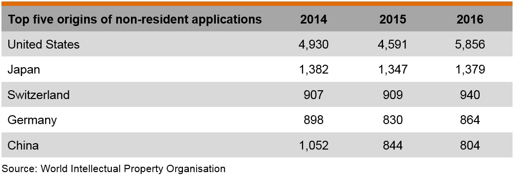 Table: Top five origins of non-resident applications for patent