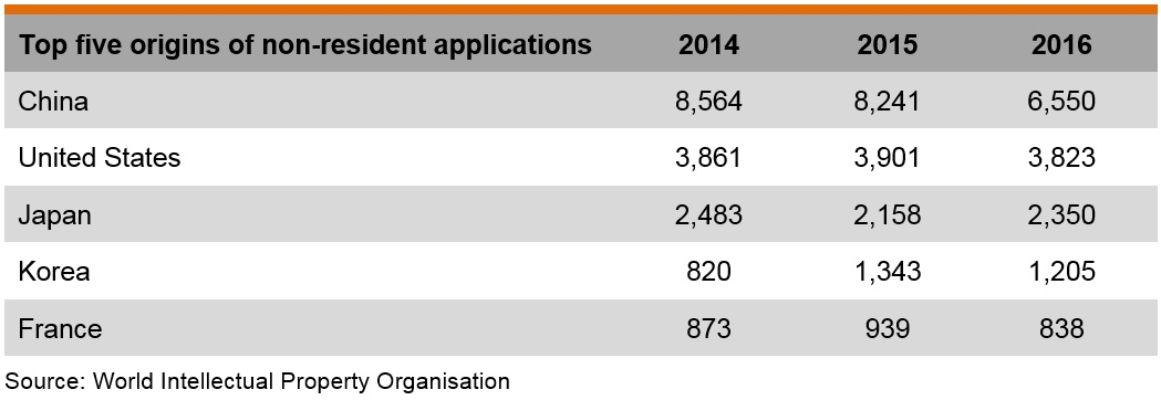 Table: Top five origins of non-resident applications for trademark