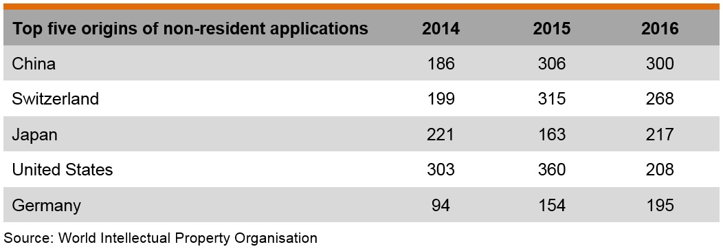 Table: Top five origins of non-resident applications for industrial design