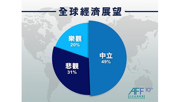 论坛现场投票今年全球经济前景的结果