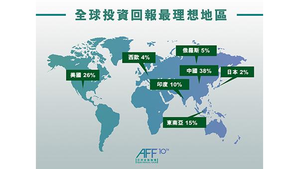 论坛现场投票预期中国会是今年投资回报最好的市场