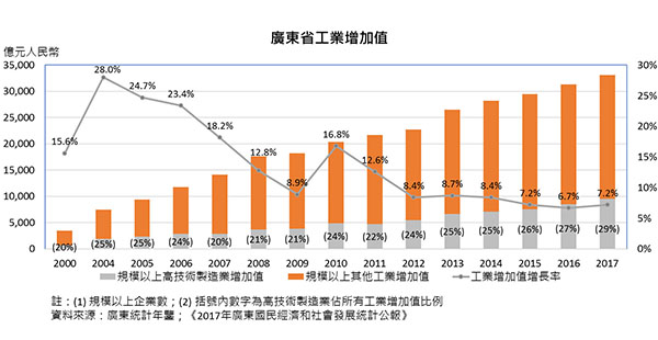 广东省工业增加值