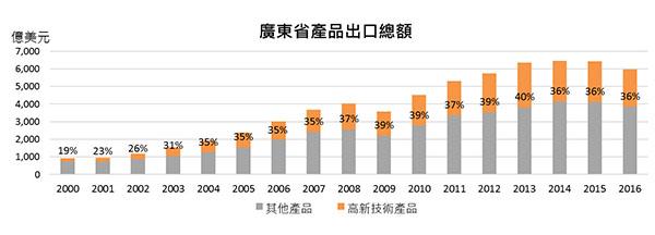 广东省产品出口总额