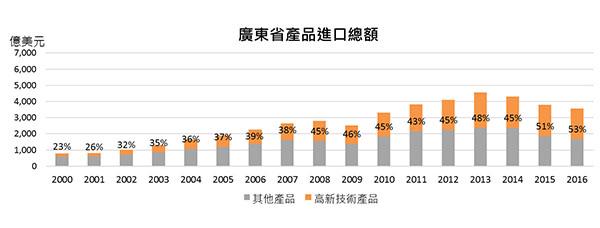 广东省产品进口总额