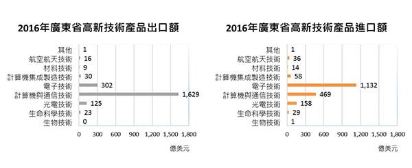 广东省新技术产品出口进口额