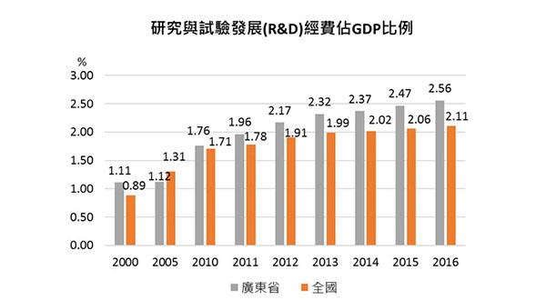 研究与试验发展(R&D)经费占GDP比例