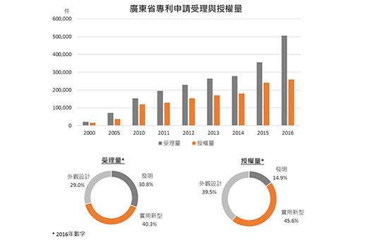 广东省专利申请受理与授权量