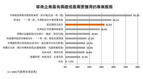 华南企业最有兴趣或最需要获得的专业服务