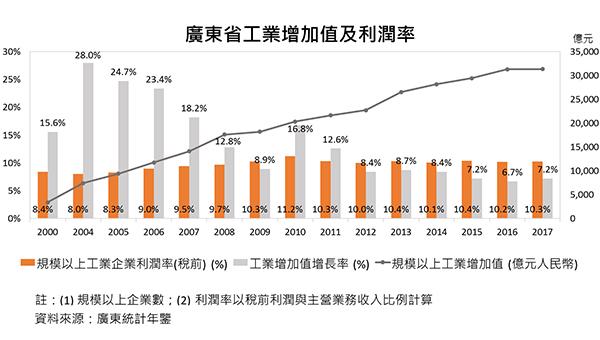 广东省工业增加值及利润率
