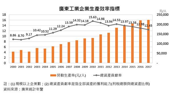 广东工业企业生产效率指标