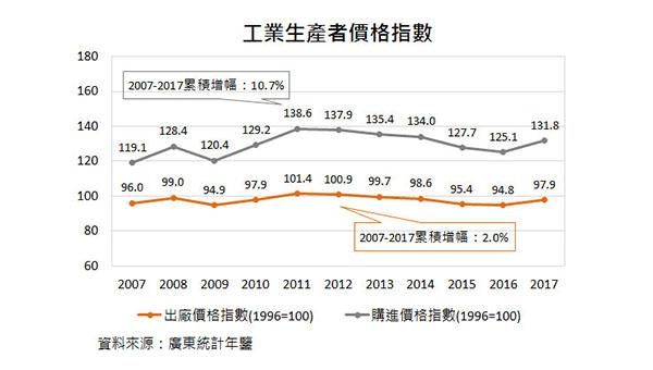 工业生产者价格指数