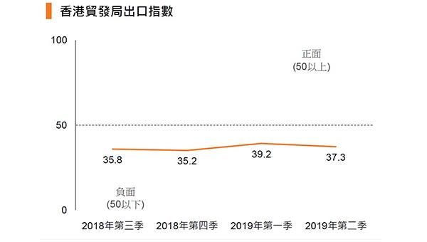 香港贸发局出口指数